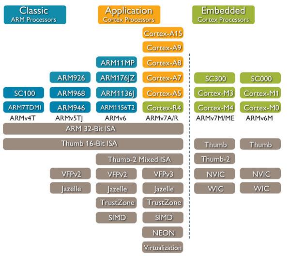 arm cortex m3 reference manual pdf