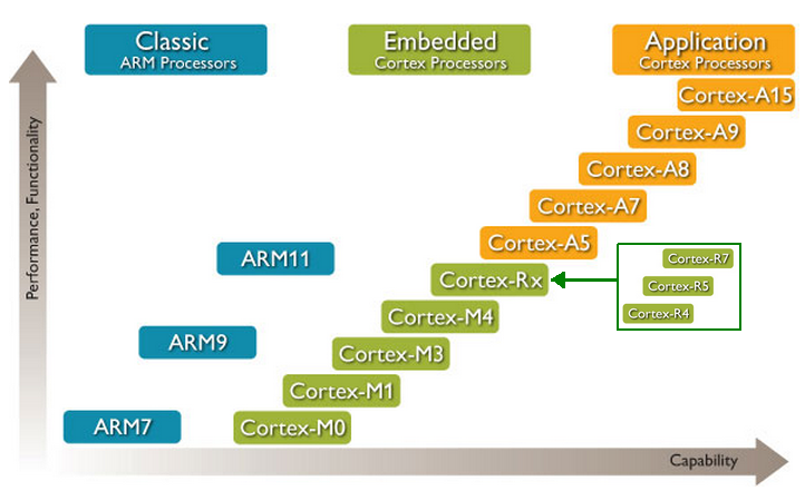 In This Page We Will Highlight The Cortex Mx Family (Embedded Processors),  In Particular We Will Analyze The M0, M3 And M4.