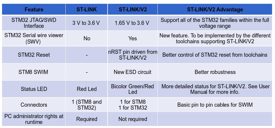ST-Link2