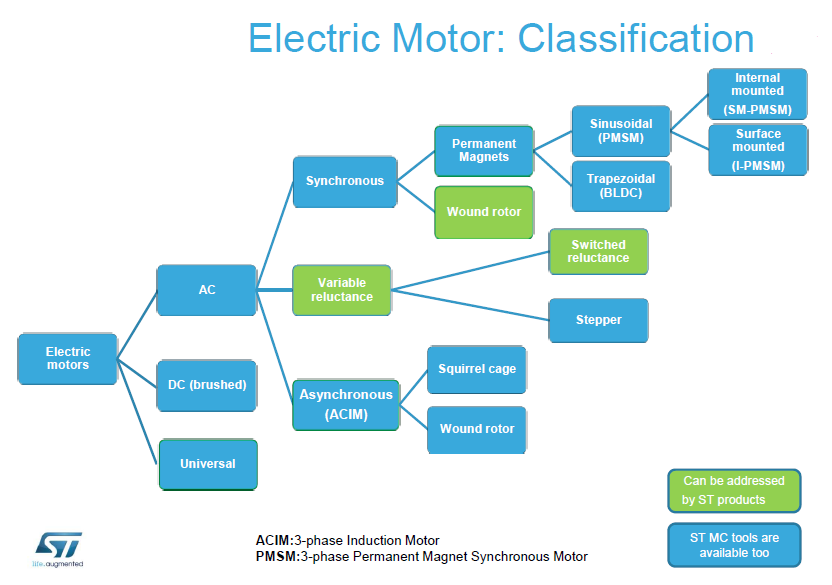 Stm32 motor control for Types of motor controllers