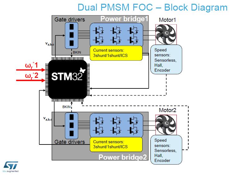STM32 Motor COntrol