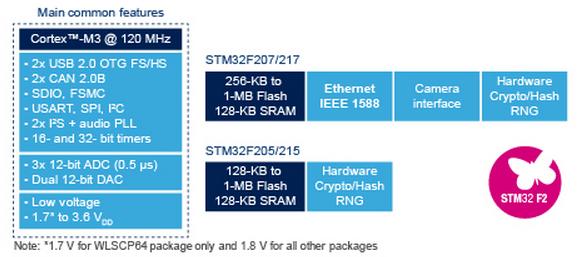 STM32F2xx STM32F200