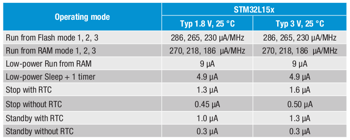 Stm32 Standby Mode Example