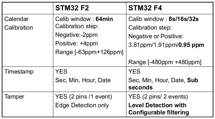STM32F4xx