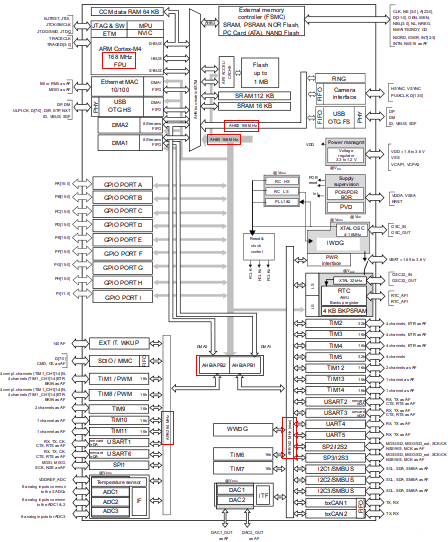 STM32clk Stm F Discovery Schematic on